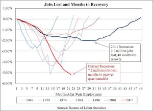 Jobs Losses Months 2 Recovery