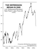 Unemployment 1950.2000